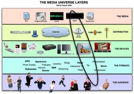 Media Layers ©Gary Hayes 2006