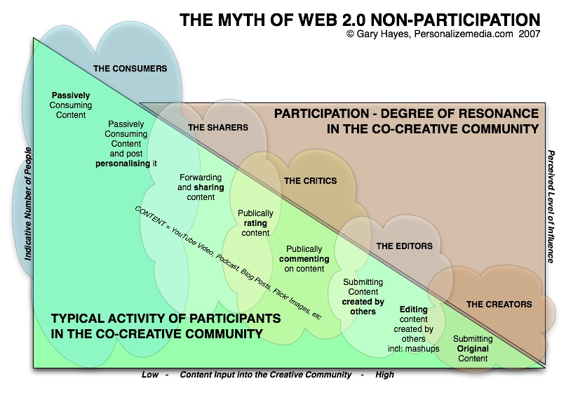Myth of Non-Participation