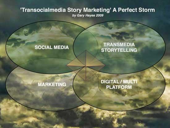 TransocialmediaStoryMarketingStorm
