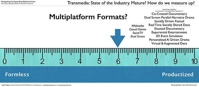 002_Transmedia Multiplatform State of the Industry